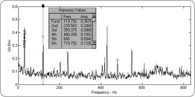mode, the existence of this energy can be verified. Fig. 4. Twice line frequency with harmonics