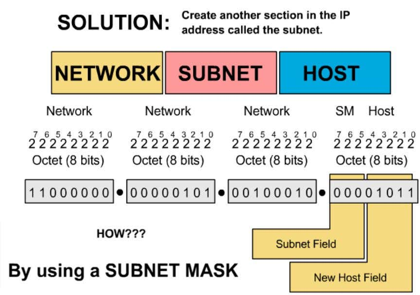 Subnetting © 2006 Cisco Systems, Inc. All rights reserved. Cisco Public 10