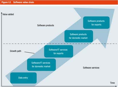 Figure I.2. Software value chain Value added Software products for exports Software products Software products