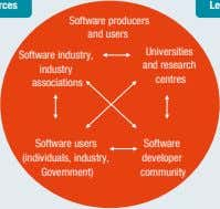 Software producers and users Universities Software industry, and research industry centres associations Software