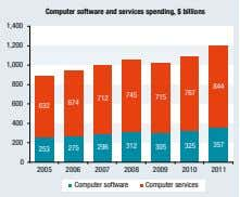 Computer software and services spending, $ billions 1,400 1,200 1,000 800 844 767 745 712