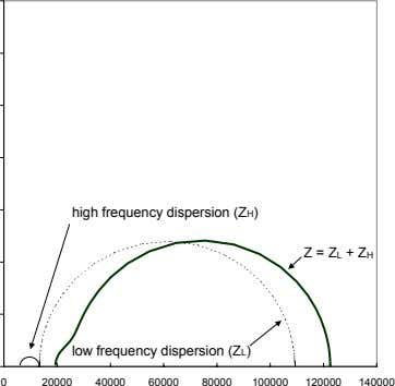 high frequency dispersion (ZH) Z = ZL + ZH low frequency dispersion (ZL) 0 20000
