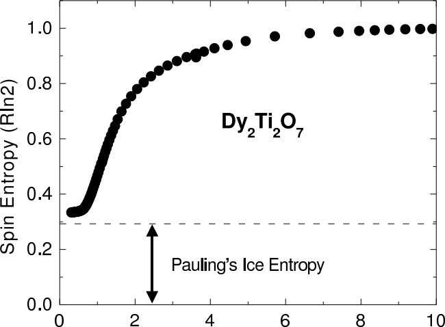 • Residual low- T entropy: Pauling entropy for water ice S 0 = (1 / 2)