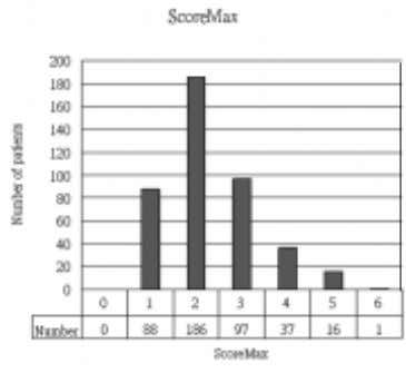 1. Distribution of initial Modified Early Warning Score (MEWS). Figure 2. Distribution of maximum scores (ScoreMax).
