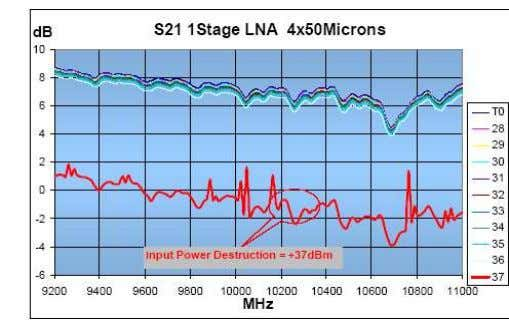 than GaAs Removal of limiter function is feasible in some applications Robustness Test Bench ESA contract