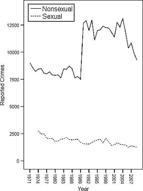 for the interval 1971/1974–1985 were not available 123 Fig. 3 The number of sexual (rape and