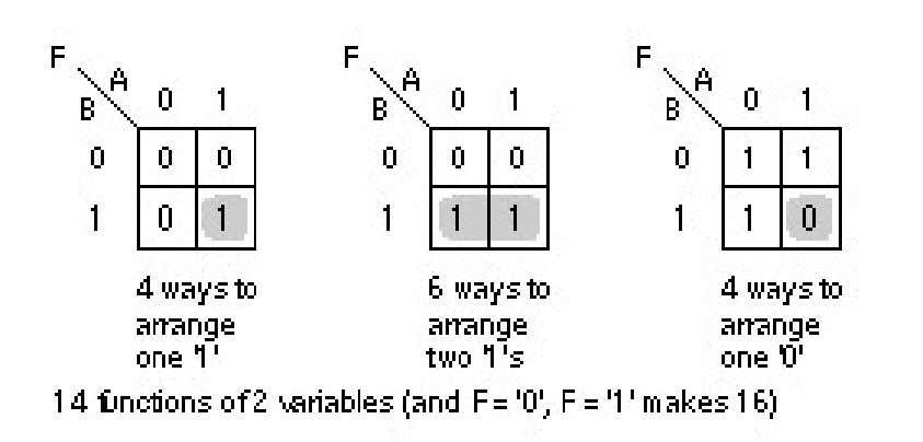 Ways to Arrange a Karnaugh Map of 2 Variables Figure 5.2 The logic functions of two