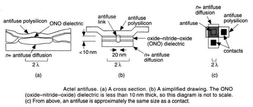 Poly-Silicon Diffusion Antifuse • An antifuse is the opposite of a regular fuse. • An antifuse