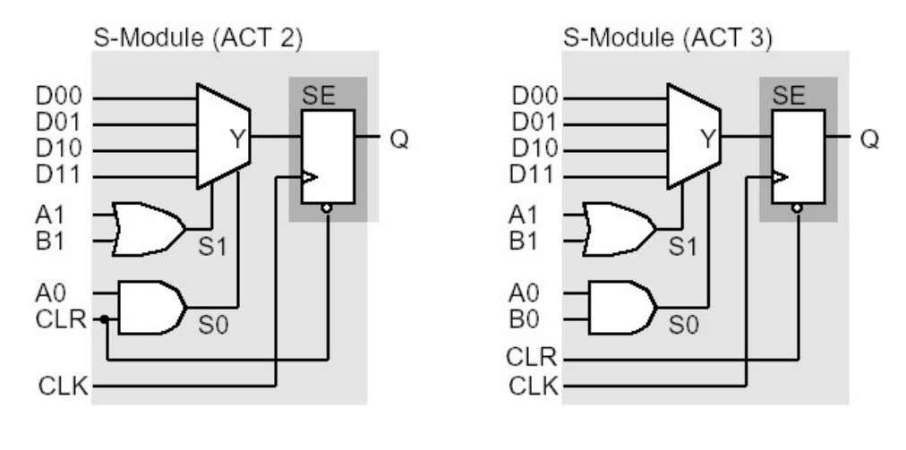 ACT 2S and ACT3 S-Modules ( Sequential Logic Module) • Up to 7, 8-input function plus