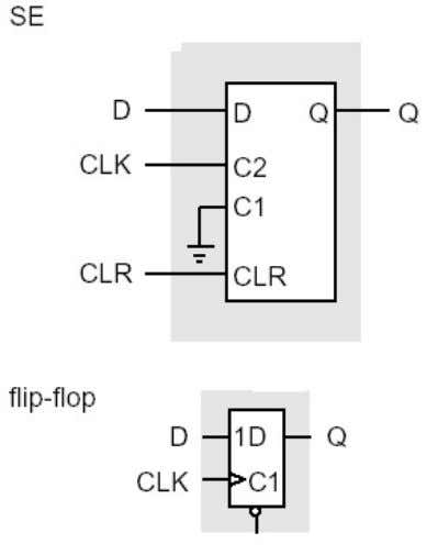 ACT 2 and ACT 3 S-Logic Modules The SE configured as a positive-edge-triggered D flip-flop C2=CLK,