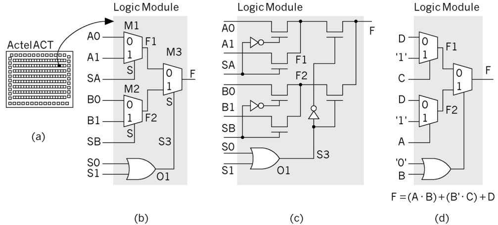 connecting the remaining Logic Module inputs to VDD or GND Figure 5.1 The Actel ACT1 architecture.