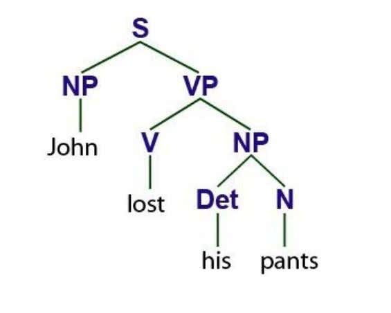 is the use of tree diagrams, as in the example below One good approach when looking