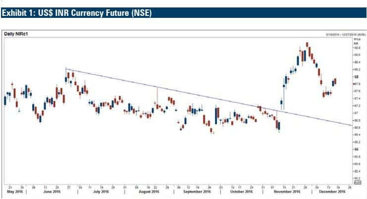 s Exhibit 1: US$ INR Currency Future (NSE) \