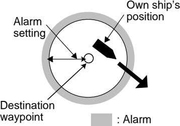 Own ship's position Alarm setting Destination waypoint : Alarm