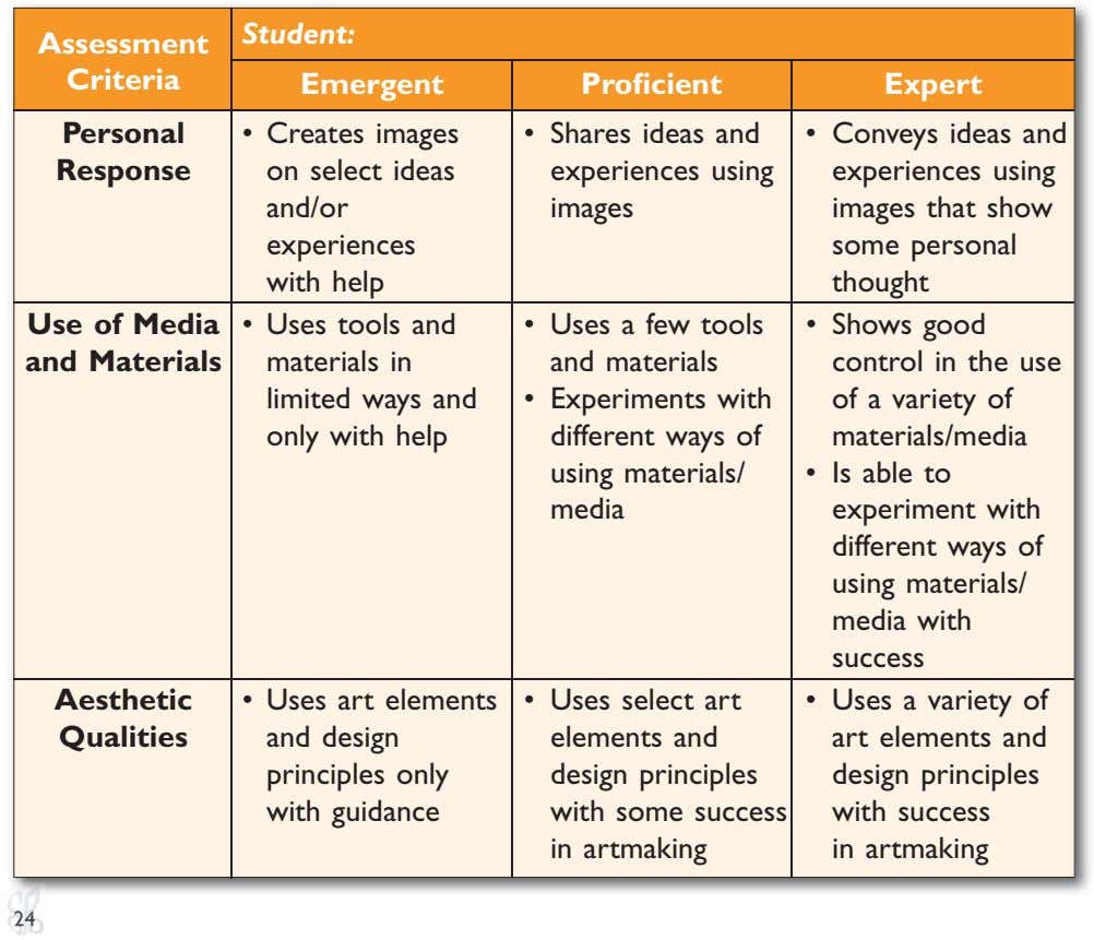 Student: Assessment Criteria Emergent Proficient Expert Personal Response • Creates images on select ideas