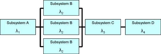 when it is a considerable component to system functionality. A reliability block diagram showing a 1oo3