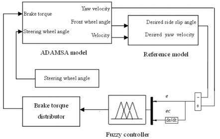which is shown in figure 7. © 2011 ACADEMY PUBLISHER 869 Figure 7 The fuzzy control