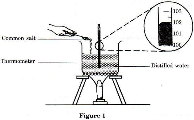 2003 SECTION A 1 Figure 1 shows an experiment to study the effect of impurities on