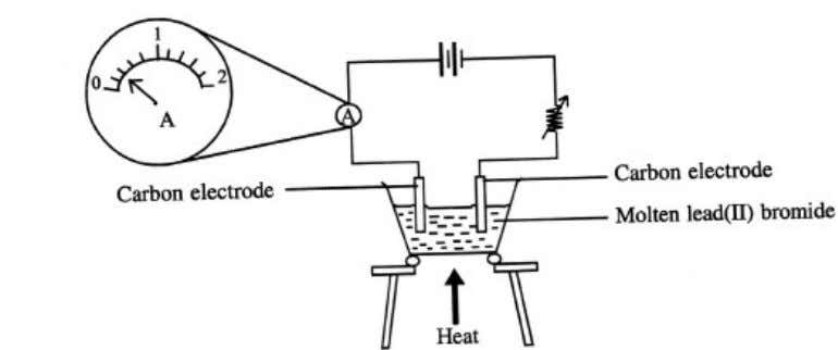 1. Diagram 1.1 and Diagram.1.2 show an experiment to study the electrical conductivity of lead(Il) bromide.