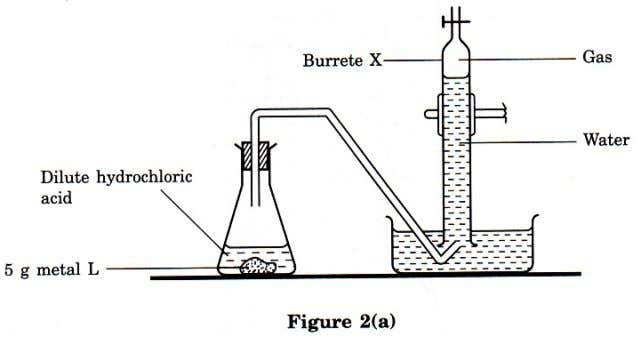 2003 SECTION A 2. Figure 2(a) and Figure 2(b) show an experiment to compare the reactivity