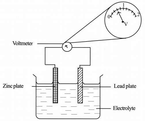 1 Figure 1 shows an arrangement of the apparatus in an experiment to study the production