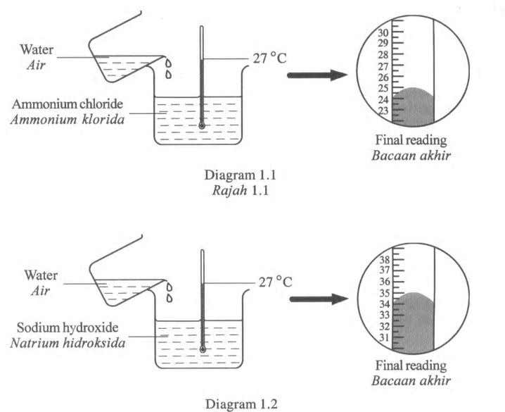 2008 SECTION A 1 Diagram 1.1 and Diagram 1.2 show an experiment to study the heat
