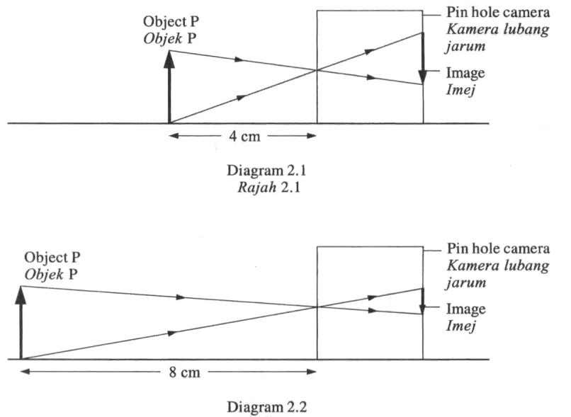 2007 SECTION A 2 Diagram 2.1 and Diagram 2.2 show an experiment to study the characteristics