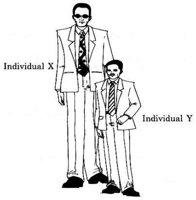 (c) Figure 5.2 shows individual X who has an abnormal height as compared to individual Y