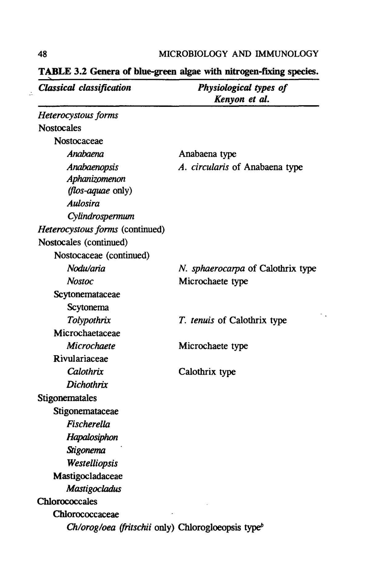 48 MICROBIOLOGY AND IMMUNOLOGY TABLE 3.2 Genera of blue-green algae with nitrogen-fixing species. > Classical