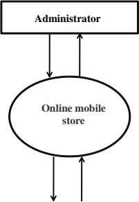 Administrator Online mobile store