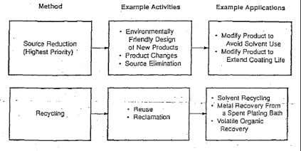 4/13/2011 • Source Reduction Models • The following process changes are pollution prevention measures