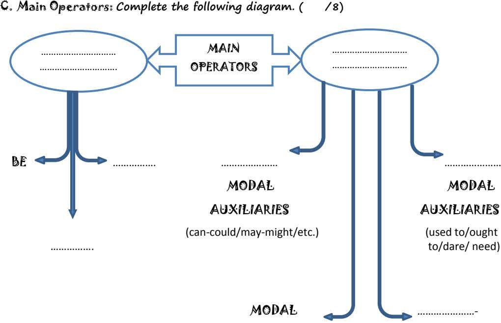 C. Main Operators: Complete the following diagram. ( /8) MAIN …………………………