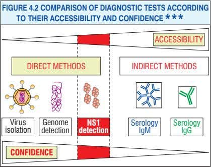 FIGURE 4.2 COMPARISON OF DIAGNOSTIC TESTS ACCORDING TO THEIR ACCESSIBILITY AND CONFIDENCE *** ACCESSIBILITY DIRECT