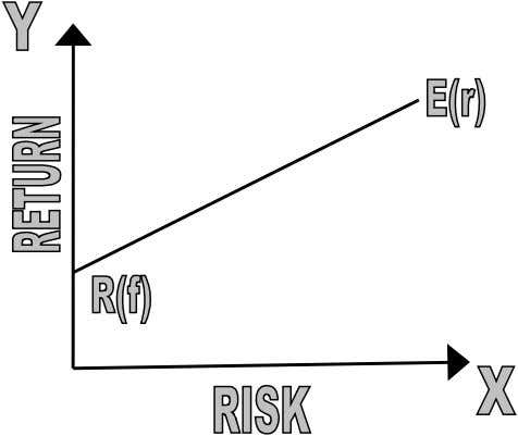 RISK – RETURN RELATIONSHIP: The risk/return relationship is a fundamental concept in not only financial analysis,