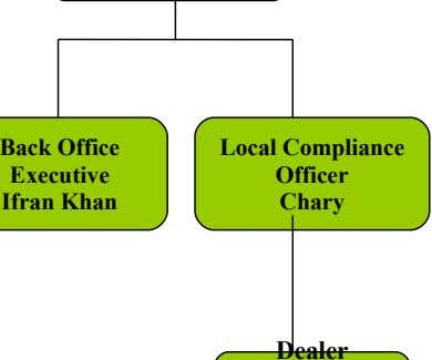 Back Office Executive Ifran Khan Local Compliance Officer Chary Dealer