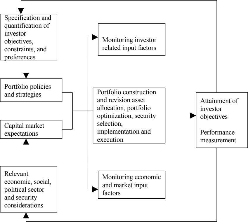 Specification and quantification of investor objectives, constraints, and preferences Monitoring investor related input factors Portfolio policies
