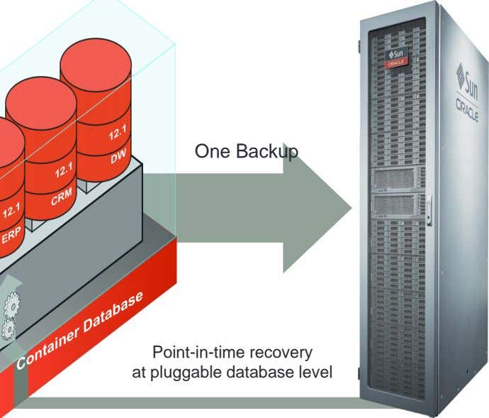 One Backup Point-in-time recovery at pluggable database level