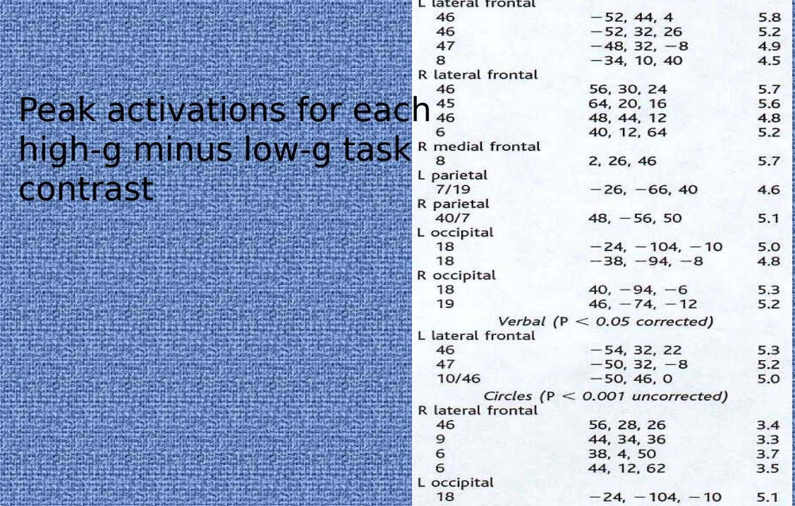 Peak activations for each high-g minus low-g task contrast