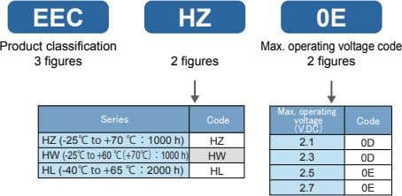 EEC HZ 0E Product classification Series code Max. operating voltage code 3 figures 2 figures
