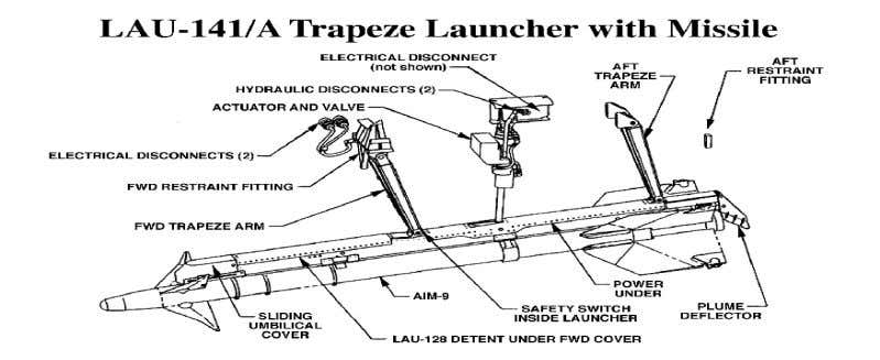 launcher is required for lock-on- before-launch missiles.) 2. Ejection Launcher: Impulse launchers for weapon ejection