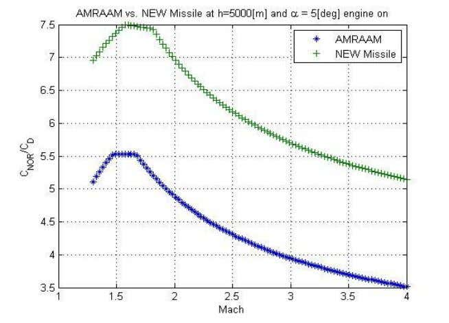 function of Mach number when the missile's engine is on: In this case, the base drag