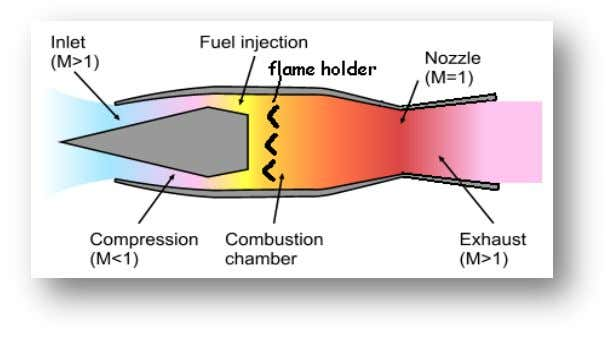 number, a rocket is required for subsonic launch to boost the missile to the ramjet thrust