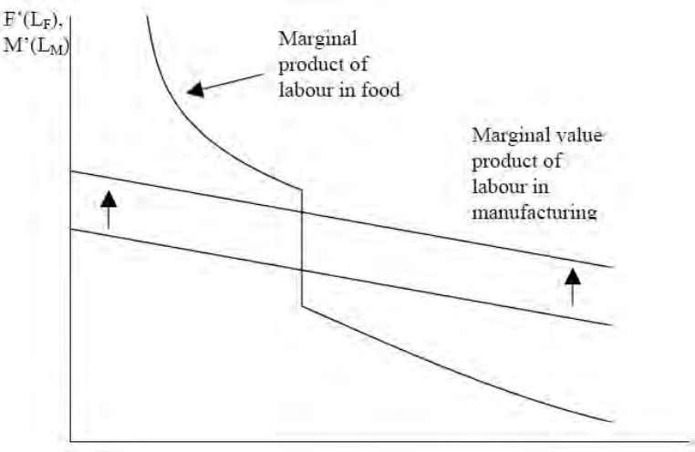 The impact of a tariff under the Sidgwick Assumption The upshot is that the manufactures wage
