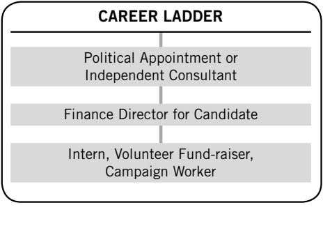 CAREER LADDER Political Appointment or Independent Consultant Finance Director for Candidate Intern, Volunteer