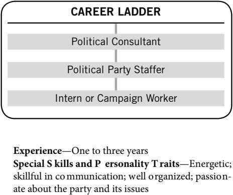 CAREER LADDER Political Consultant Political Party Staffer Intern or Campaign Worker Experience—One to three years