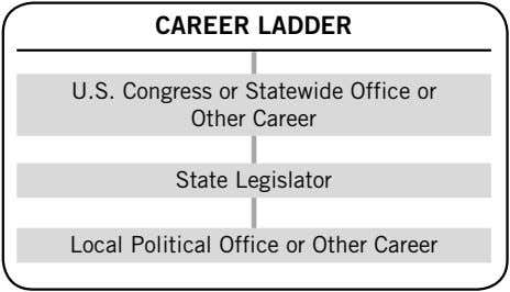 CAREER LADDER U.S. Congress or Statewide Office or Other Career State Legislator Local Political Office