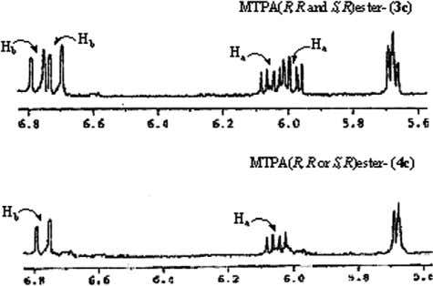 Chadha / Tetrahedron: Asymmetry 18 (2007) 1077–1084 1081 Figure 2. 1 H NMR signals of H