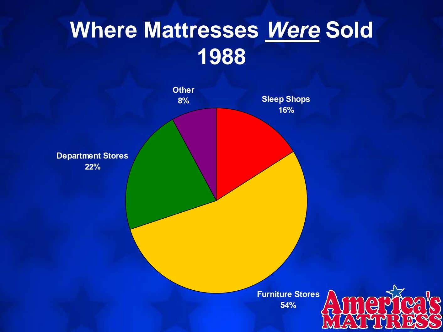 Where Mattresses Were Sold 1988 Other 8% Sleep Shops 16% Department Stores 22% Furniture Stores