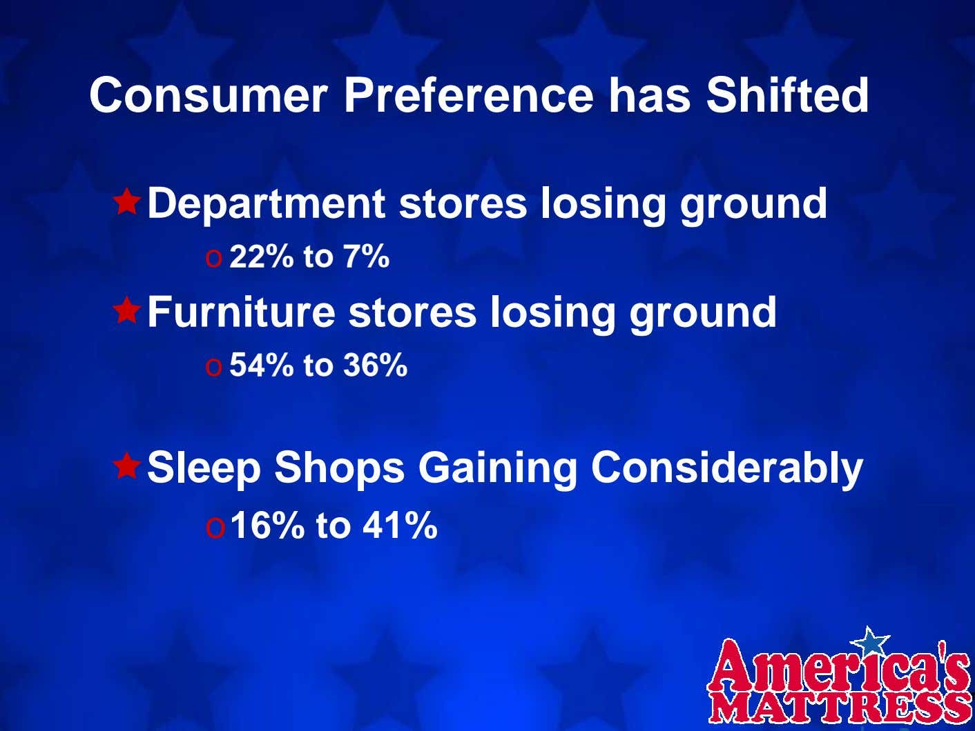 Consumer Preference has Shifted Department stores losing ground o 22% to 7% Furniture stores losing
