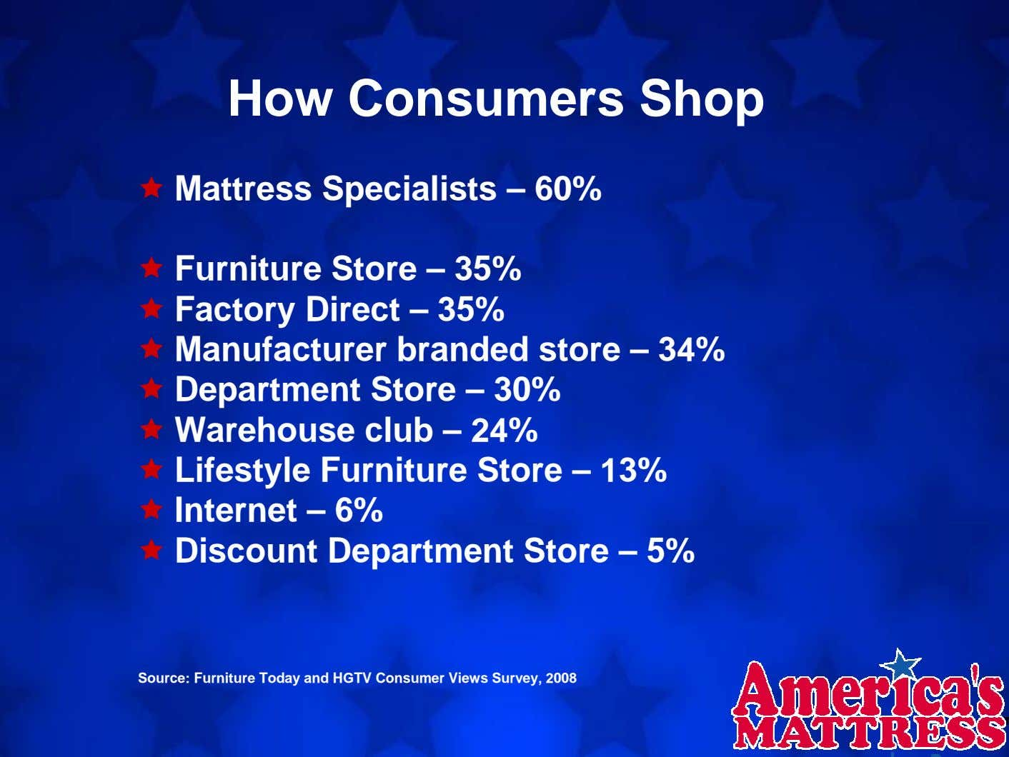 How Consumers Shop Mattress Specialists – 60% Furniture Store – 35% Factory Direct – 35%